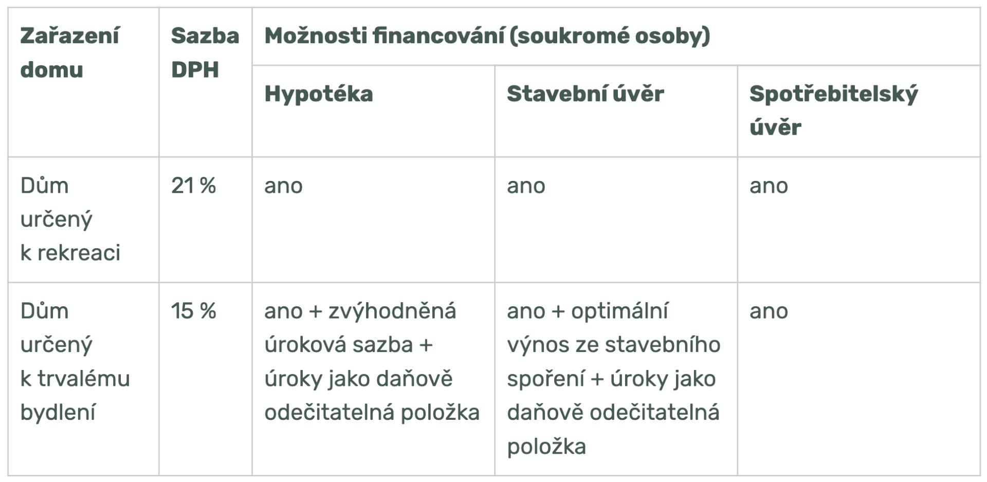 Možnosti financování | Homing.cz